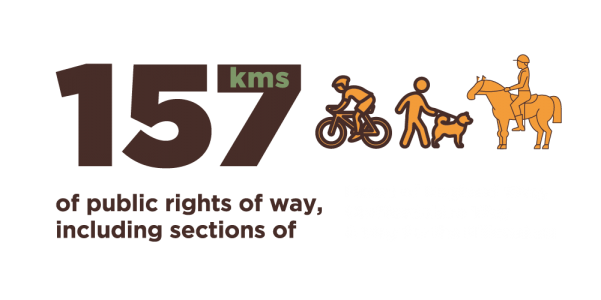 157 kilometres of public rights of way, including sections of the Heart of England way, Staffordshire Way, and Way for the Millennium.