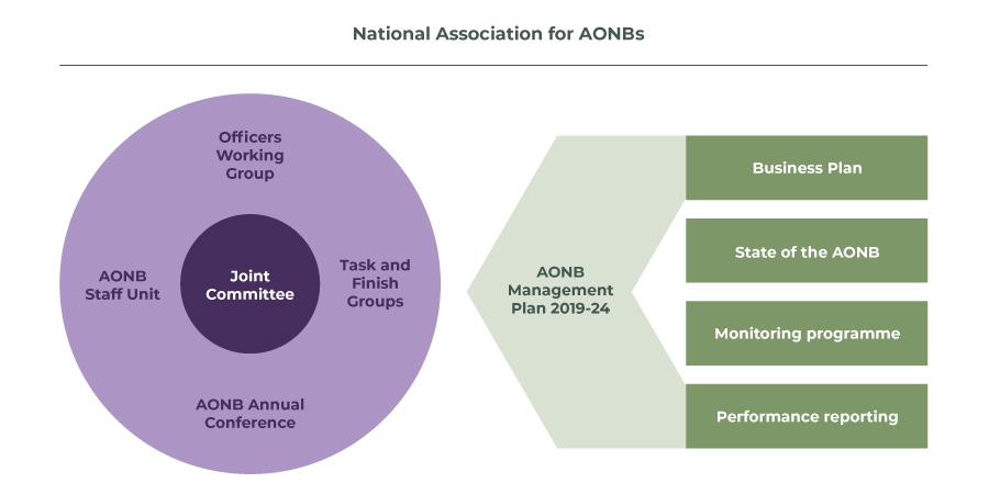AONB partnership structure